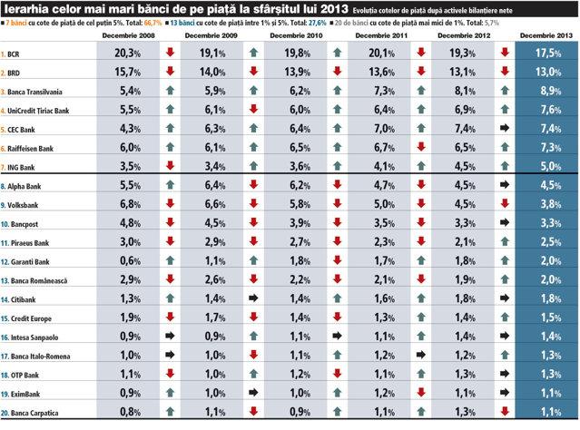 TOP Banci – Evolutia cotelor de piata dupa activele bilantiere