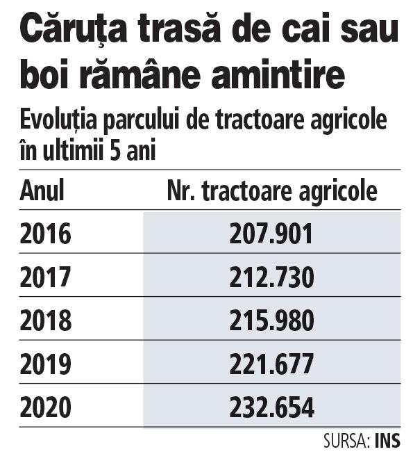 """Numărul tractoarelor agricole a trecut de 230.000 în 2020, plus 12% faţă de acum cinci ani. """"Creşterea este naturală şi se datorează accesului la fonduri europene"""". Un tractor nou marca John Deere cu 100 CP costă 80.000 de euro, în timp ce un tractor marca Belarus, produs la Reghin, costă în jur de 25.000 de euro"""