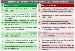 Transportatorii de marfă au pierdut aproape 20% din cifra de afaceri în perioada 2008-2013