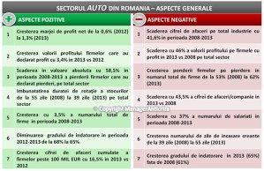 Firmele din sectorul auto au pierdut 41% din cifra de afaceri în perioada de criză