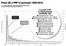 Fără număr, fără număr: premierul Viorica Dăncilă le-a prezentat arabilor proiecte în PPP de 26 mld. euro. Cum s-au realizat în UE PPP-uri de 336 mld. Euro