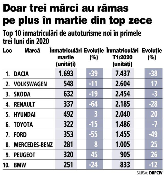 #zftrebuiesarepornimbusinessul. Înmatriculările de maşini noi au scăzut cu 32% în martie. T12020 aduce prima scădere în auto după şapte ani. Declin de 22% la înmatriculările auto în primul trimestru din 2020 l Este pentru prima dată în mai b