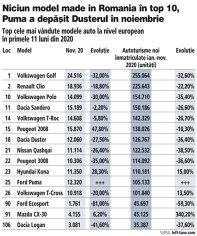 Grafic: Top cele mai vândute modele auto la nivel european în primele 11 luni din 2020