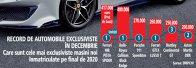 Grafic: Care sunt cele mai exclusiviste maşini noi înmatriculate pe final de 2020