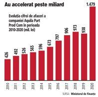 Grafic: Evoluţia cifrei de afaceri a companiei Aquila Part Prod Com în perioada 2010-2020 (mil. lei)