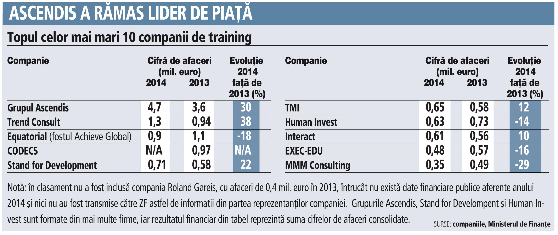 Topul celor mai mari 10 companii de training