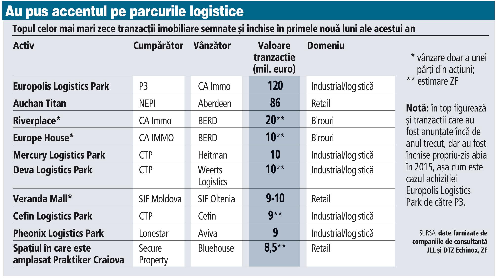 """Top zece tranzacţii imobiliare: industrialul a fost """"vedeta"""" pieţei în primele nouă luni"""