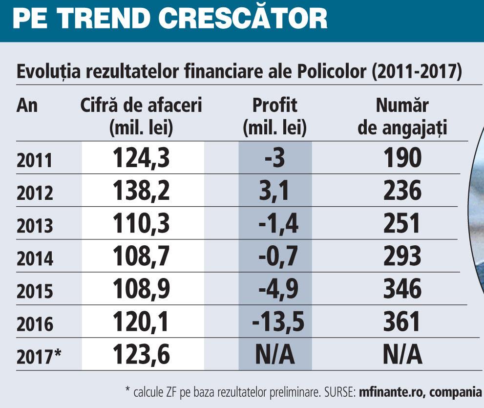 Grafic: Evoluţia rezultatelor financiare ale Policolor (2011-2017)