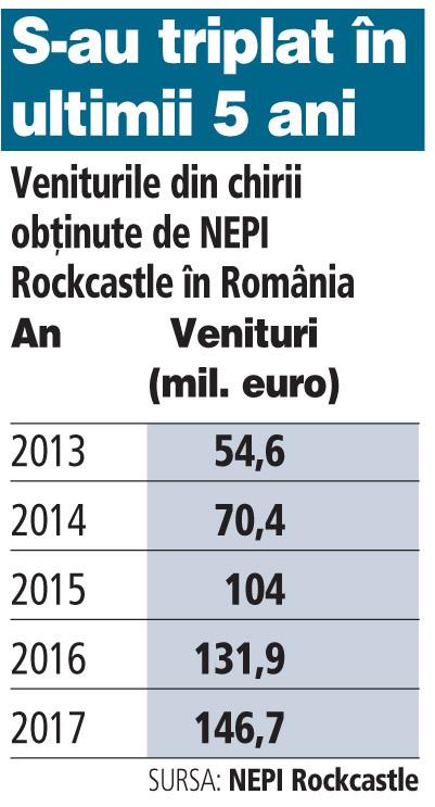 Grafic: Veniturile din chirii obţinute de NEPI Rockcastle în România (2013-2014)