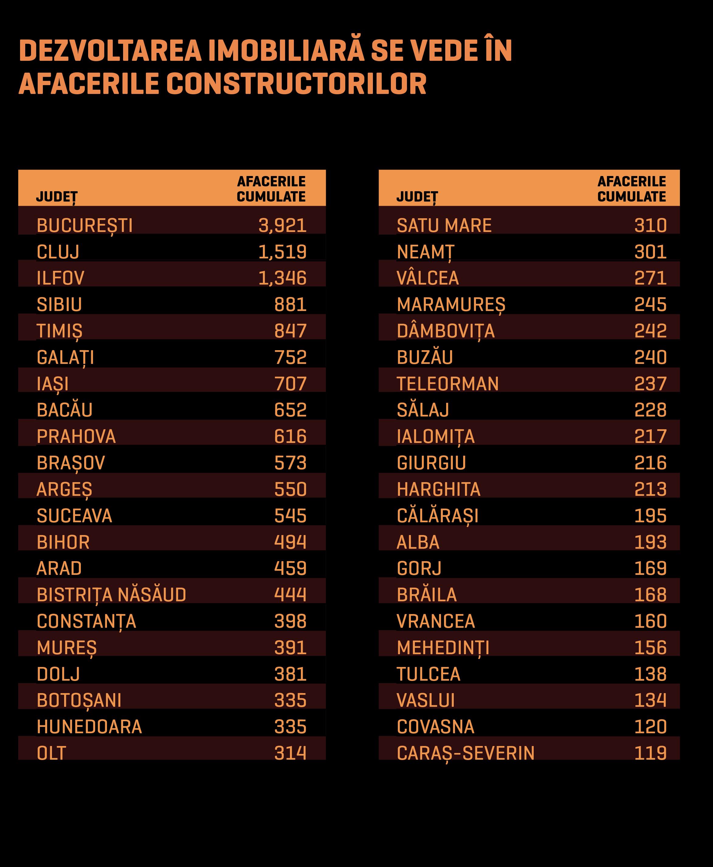 Bucureşti, Ilfov şi Cluj – motoarele creşterii afacerilor pentru firmele din construcţii