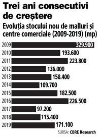 Grafic: Evoluţia stocului nou de malluri şi centre comerciale (2009-2019) (mp)