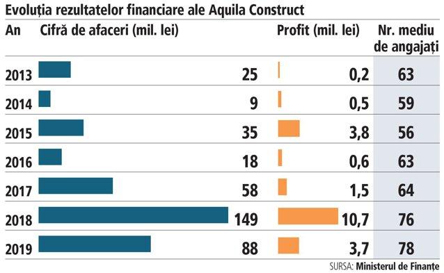 Antreprenori locali. Aquila Construct, divizia de construcţii a grupului specializat în transport şi logistică Aquila, şi-a redus afacerile cu 40% în 2019, până la 88 mil. lei