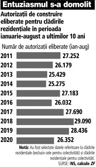 Grafic: Autorizaţii de construire eliberate pentru clădirile rezidenţiale în perioada ianuarie-august a ultimilor 10 ani