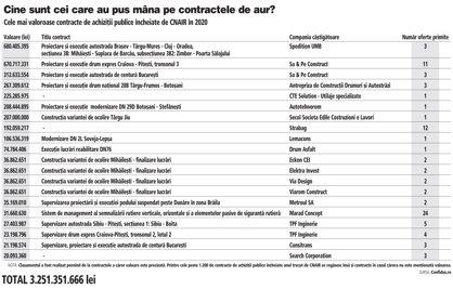 Grafic: Cele mai valoroase contracte de achiziţii publice încheiate de CNAIR în 2020