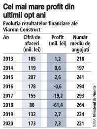 Constructorul Viarom şi-a majorat afacerile cu 31% în 2020, până la 173 mil. lei. Profitul aproape s-a triplat