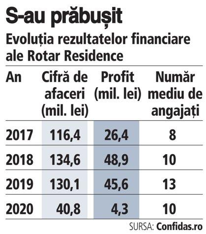 Grafic: Evoluţia rezultatelor financiare ale Rotar Residence (2017-2020)