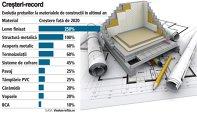 Grafic: Evoluţia preţurilor la materialele de construcţii în ultimul an