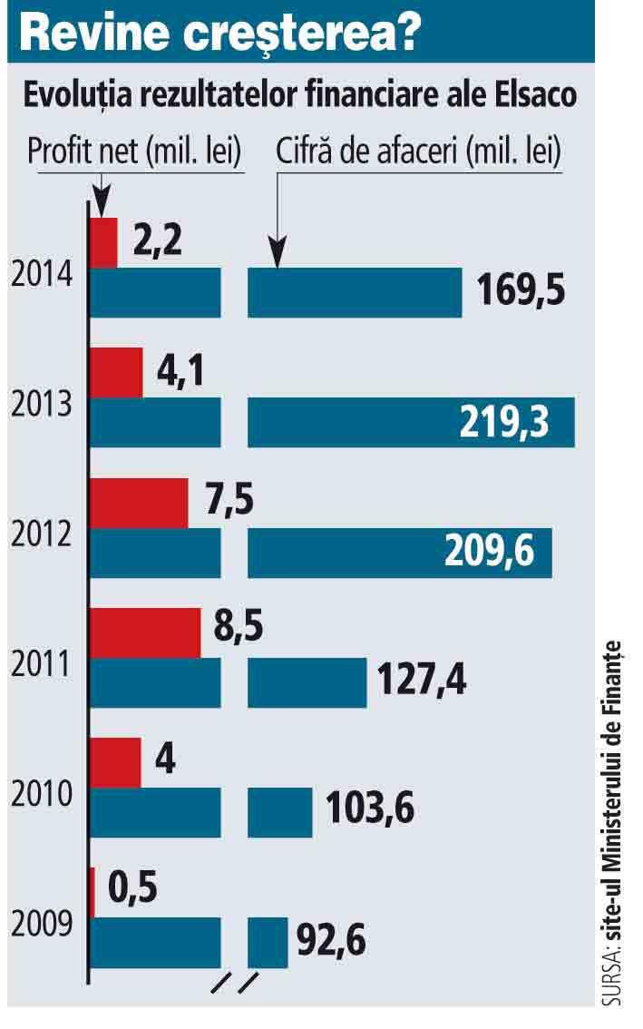 Evoluţia rezultatelor financiare ale Elsaco (2009-2014)