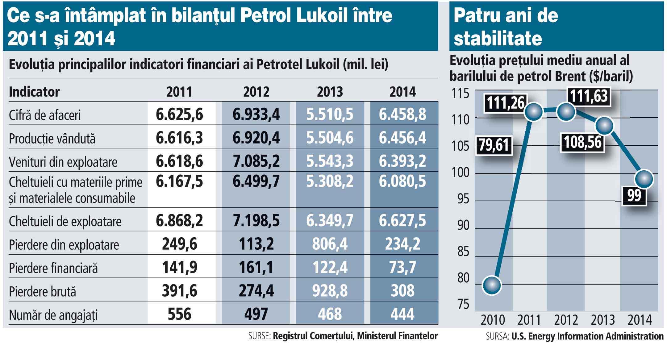Evoluţia principalilor indicatori financiari ai Petrotel Lukoil (2011-2014)