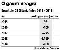 Grafic: Rezultele CE Oltenia între 2015 - 2019