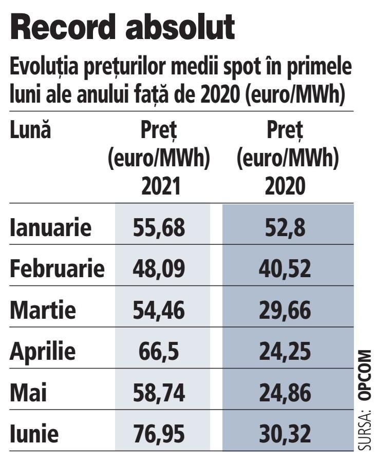 Iunie 2021 a devenit cea mai scumpă lună din energie. Preţul mediu s-a închis la 77 de euro pe MWh, de 2,5 ori mai mare faţă de 2020 şi peste criza energiei din 2017