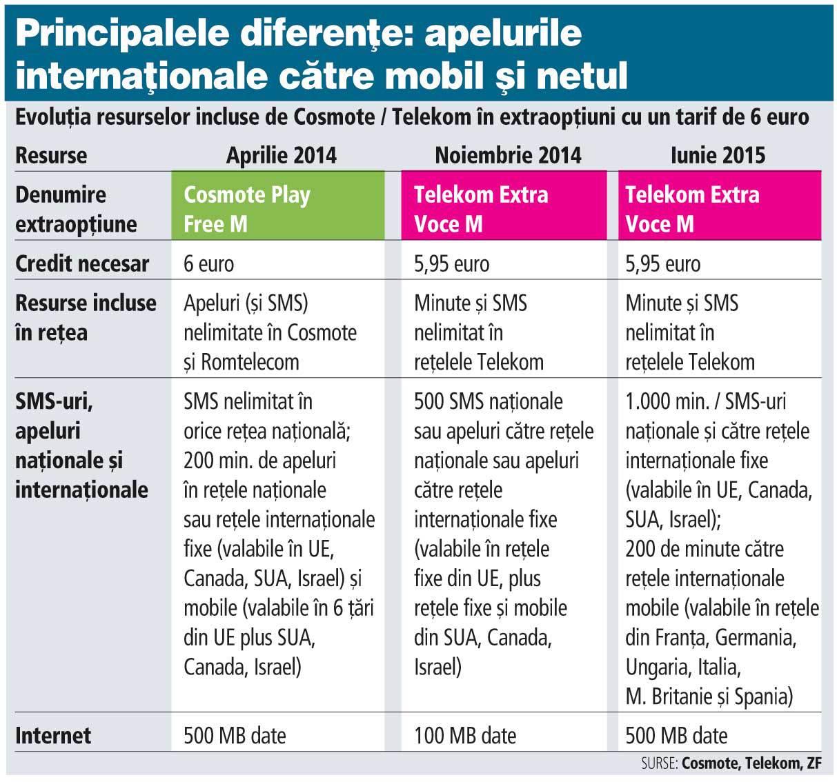 Telekom schimbă oferta la cartele, a doua oară după rebrandingul din septembrie anul trecut