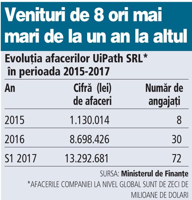 Grafic: Evoluţia afacerilor UiPath SRL* în perioada 2015-2017