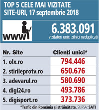 Top 5 cele mai vizitate site-uri, 17 septembrie 2018