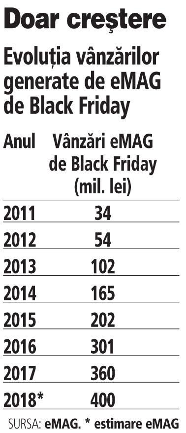 Grafic: Evoluţia vânzărilor generate de eMAG de Black Friday