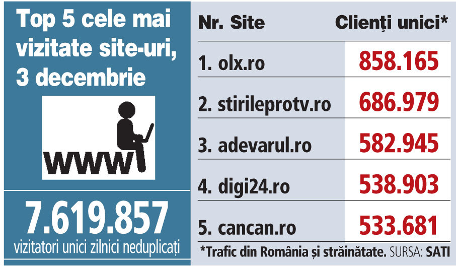 Top 5 cele mai vizitate site-uri, 3 decembrie 2018