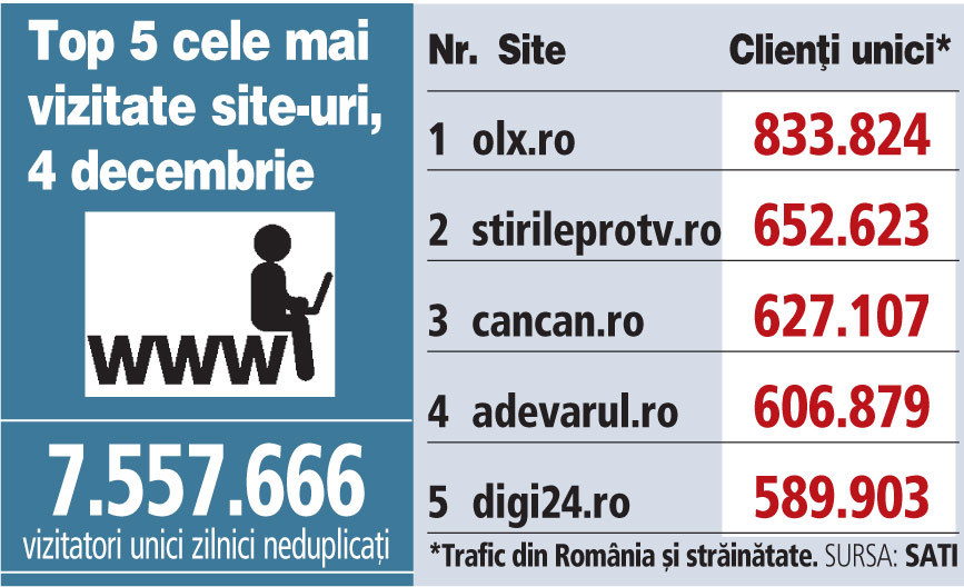Top 5 cele mai vizitate site-uri, 4 decembrie 2018