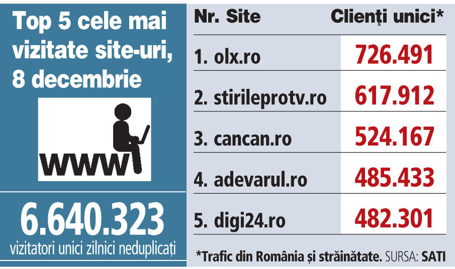 Top 5 cele mai vizitate site-uri, 8 decembrie 2018