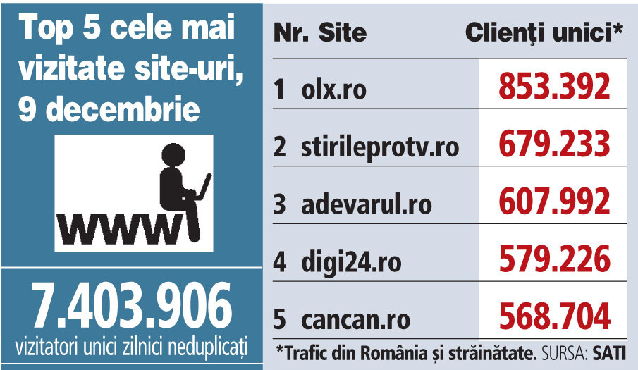 Top 5 cele mai vizitate site-uri, 9 decembrie 2018