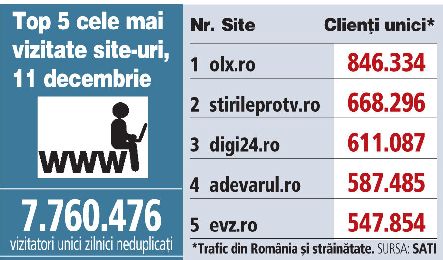 Top 5 cele mai vizitate site-uri, 11 decembrie 2018
