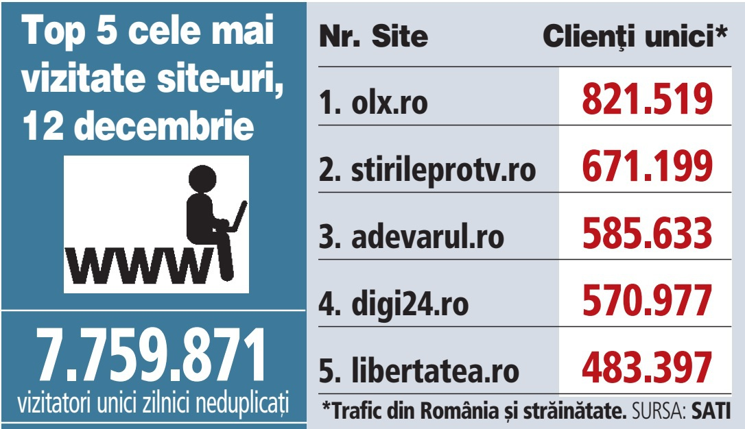 Top 5 cele mai vizitate site-uri, 12 decembrie