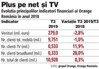 Grafic: Evoluţia principalilor indicatori financiari ai Orange România în anul 2018