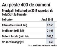Grafic: Principalii indicatori pe 2018 raportaţi de TotalSoft la Finanţe