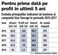 Grafic: Evoluţia principalilor indicatori de business ai companiei Star Storage în perioada 2015-2017