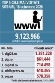 Top 5 cele mai vizitate site-uri, 18 octombrie