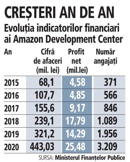 Grafic: Evoluţia indicatorilor financiari ai Amazon Development Center (2015-2020)