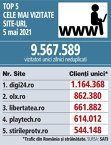 Top 5 cele mai vizitate site-uri, 05 mai 2021