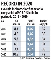 Grafic: Evoluţia indicatorilor financiari ai companiei AMC RO Studio în perioada 2015 - 2020
