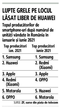 Grafic: Topul producătorilor de smartphone-uri după numărul de unităţi vândute în România în ianuarie şi iunie 2021