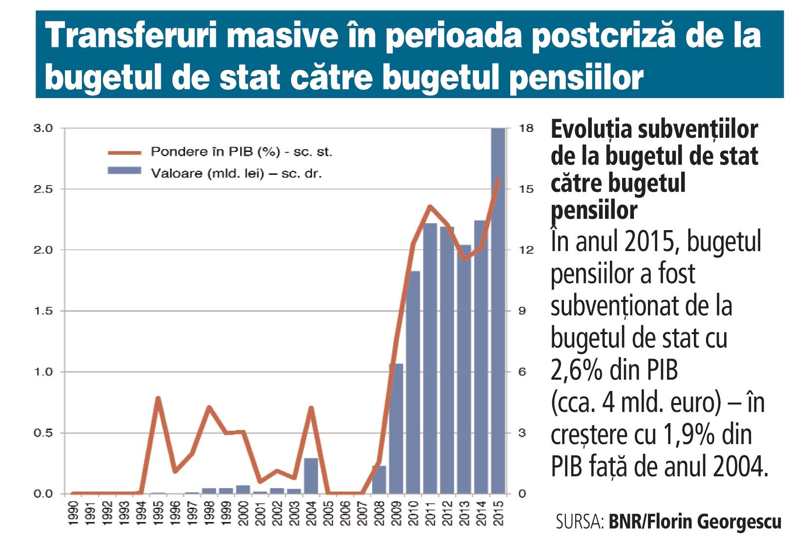ZF 10 ani de la aderarea la UE: România a adunat un deficit cumulat de 85 mld. lei la pensii din 2007 încoace