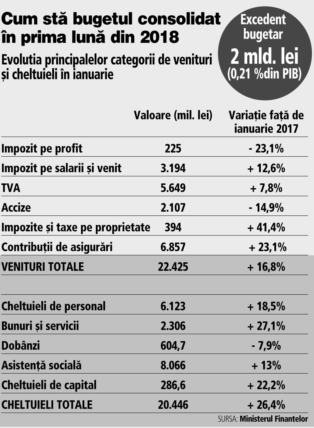 venituri principale și suplimentare