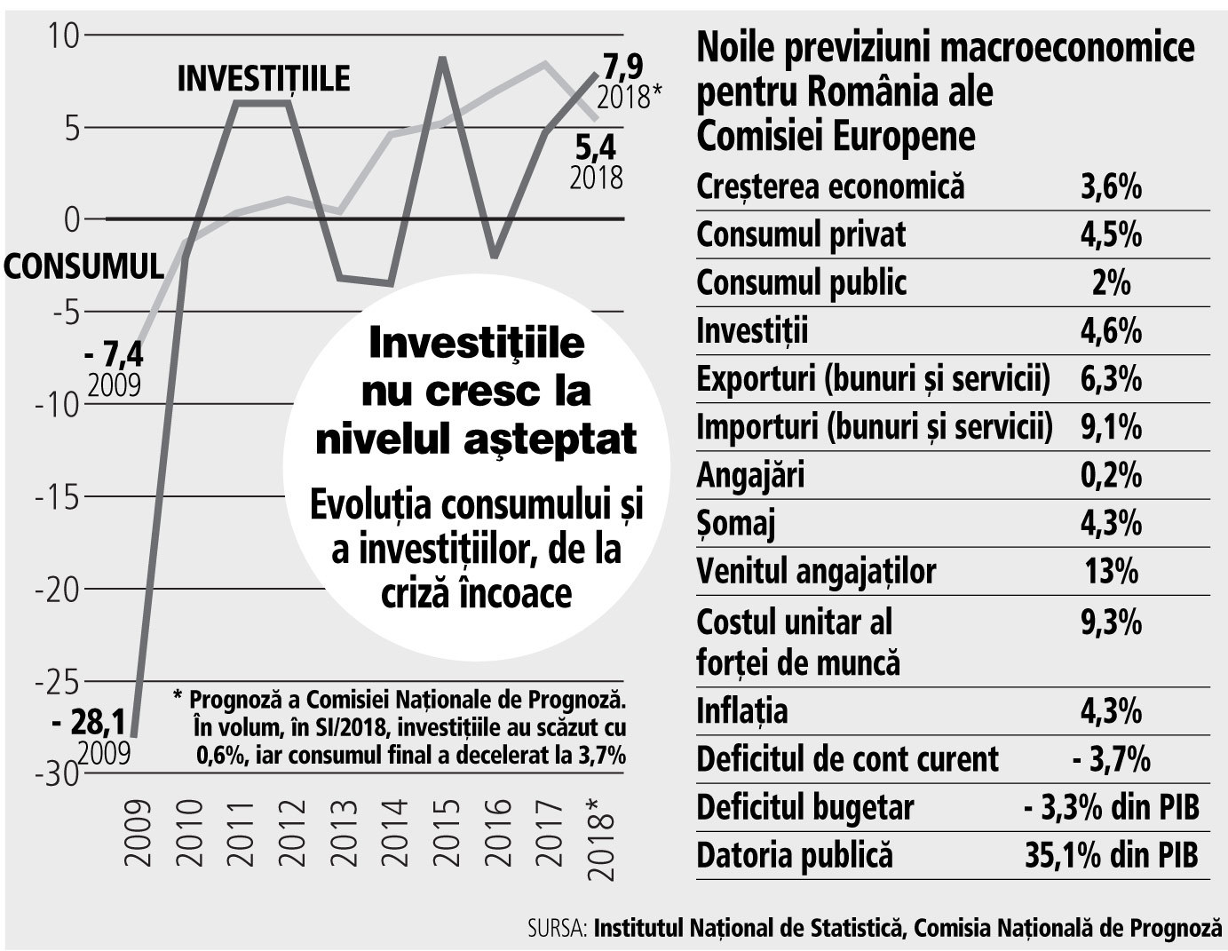 Comisia Europeană a redus prognozele de creştere economică la 3,6%. Consumul scade, iar investiţiile nu se grăbesc să-i ia locul ca motor al creşterii economice