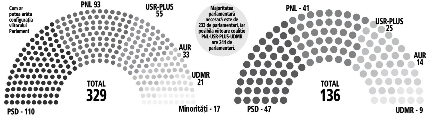 Cum arată datele finale privind alegerile parlamentare anunţate de BEC:  PSD, PNL, USR PLUS, AUR şi UDMR formează viitorul Parlament