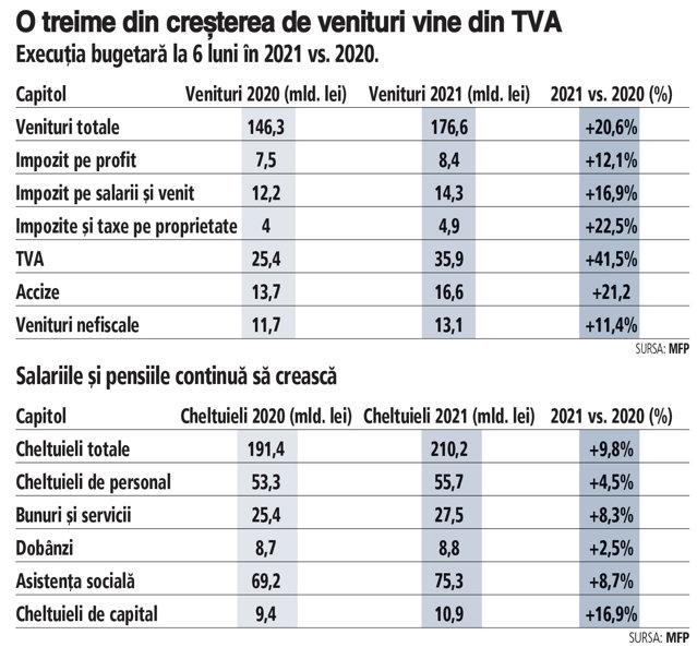 Finanţele ţării la 6 luni: veniturile cresc bine trase în sus de încasările din TVA. În ciuda creşterii economice cu mult peste aşteptări, deficitul bugetar este de 3% din PIB la jumătatea anului