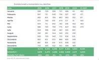 Grafic: Evoluţia lunară a insolvenţelor nou deschise