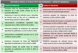 Veniturile cumulate ale firmelor de media si publicitate au scăzut in medie cu 17% pe an, între 2008 şi 2013